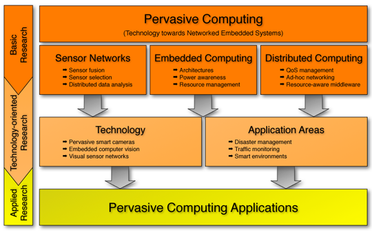 phd thesis ubiquitous computing